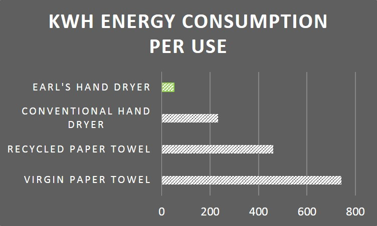 Hand Dryer kWh Use Graph 2015